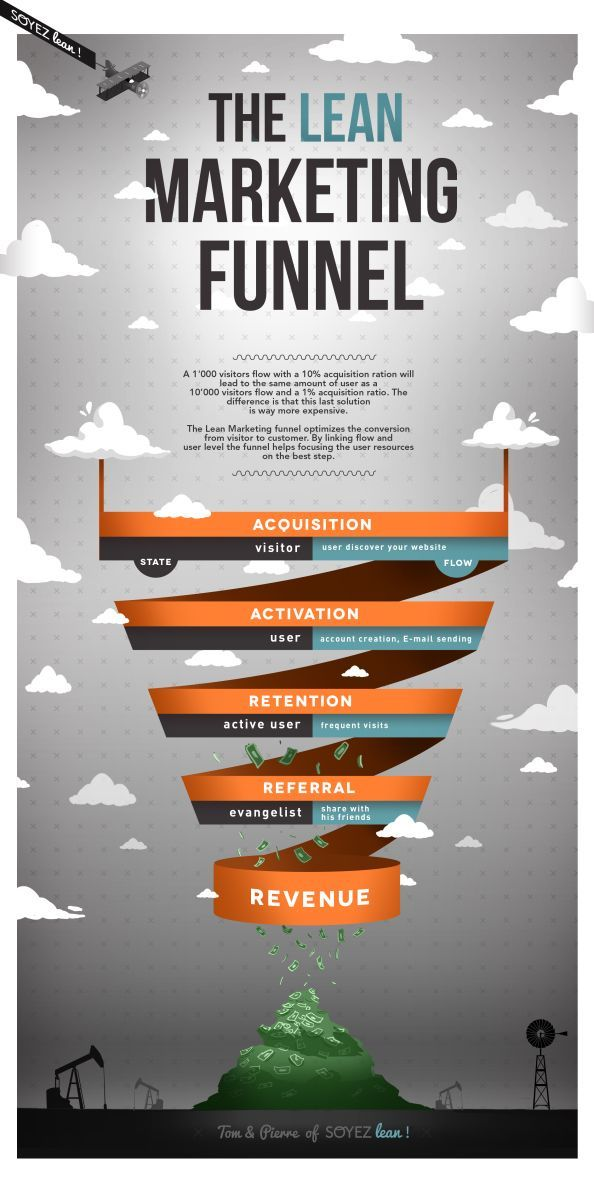 The Lean Marketing Funnel optimizes conversion from visitor to customer. #marketing #lean #agile #funnel #cmo