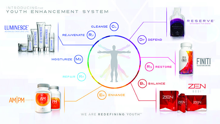 Jeunesse is taking the world by storm with it's amazing growth and revolutionary products.  Lulow.jeunesseglobal.com