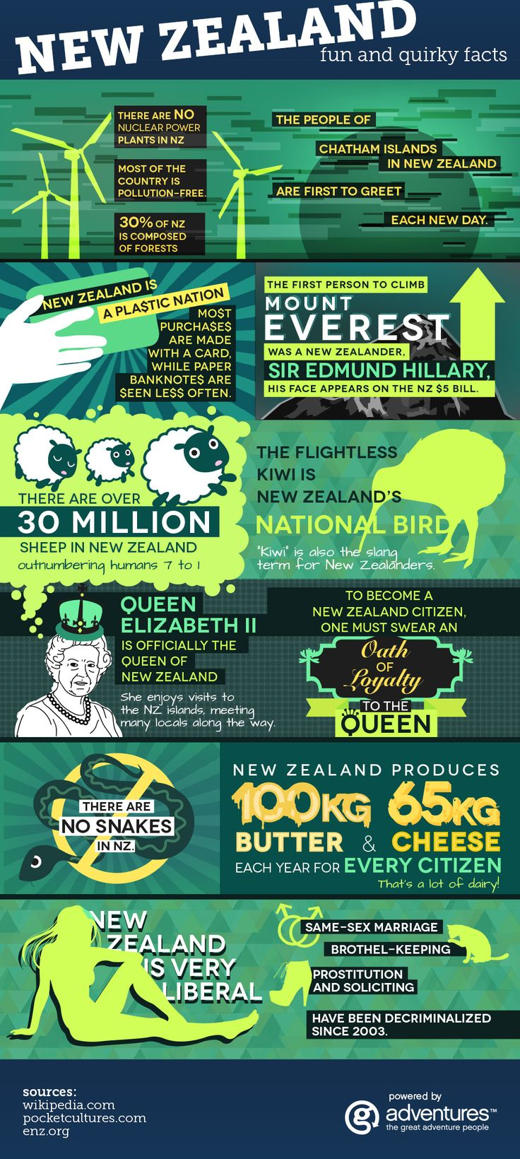 FUN AND QUIRKY FACTS ABOUT NEW ZEALAND [INFOGRAPHIC]