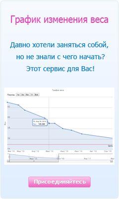 График изменения веса. В сервисе можно установить цель, вносить комментарии к значениям, осуществить расчет идеального веса и др.
