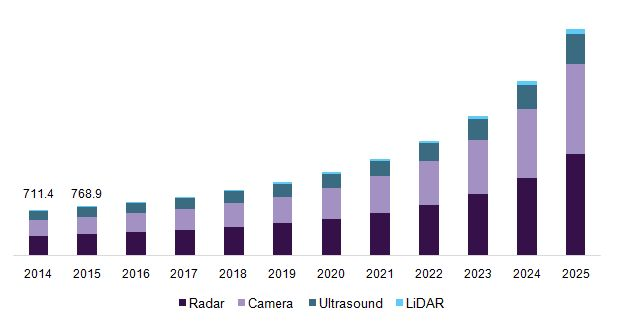 Collision Avoidance System Market Is Expected To Gain Momentum Phenomenally Due To Extensive R&D By Industry Players Till 2025: Grand View…