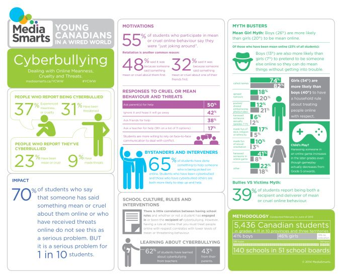 Cyberbullying in Canada infographic