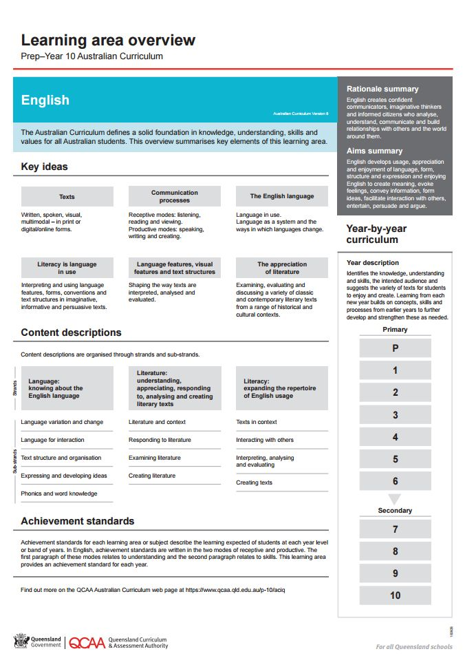 English learning area overview. A one page resource supporting implementation of the Australian Curriculum English (P-10) with summaries of the learning area rationale and aims, key ideas, and content descriptions...
