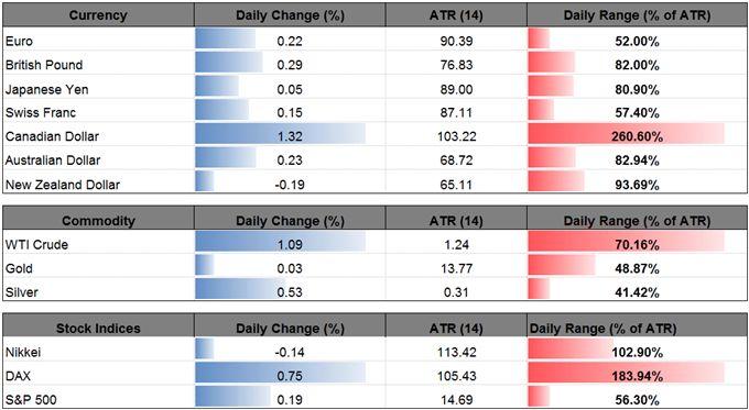USD/CAD Losses to Persist as BoC Hikes & Endorses Hawkish Outlook  https://www.dailyfx.com/forex/fundamental/us_dollar_index/daily_dollar/2017/09/06/USDCAD-Losses-to-Persist-as-BoC-Hikes-Endorses-Hawkish-Outlook.html?DFXfeeds=forex:fundamental:us_dollar_index:daily_dollar