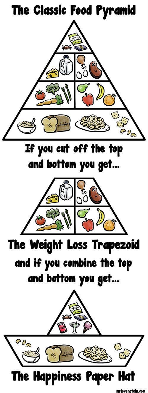 The Classic Food Pyramid...
