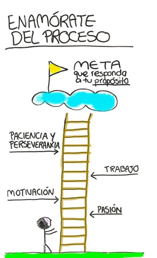 Proceso alcanzar tus metas y sueños Inspirational Phrases, Motivational Phrases, Simpsons Frases, Oriflame Beauty Products, 5am Club, Positive Phrases, Positive Mind, Spanish Quotes, Book Journal