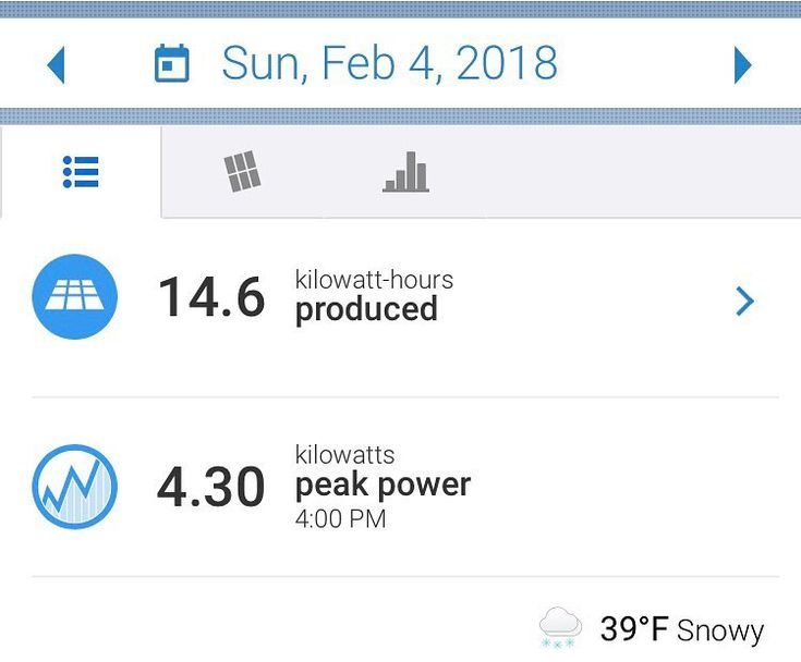 #snow & #rain and gross #winter #weather #yesterday on #SuperBowlSunday here in #greenville messing with my #solar #power #gains :) #geek #green #cleanenergy #duke #electricity