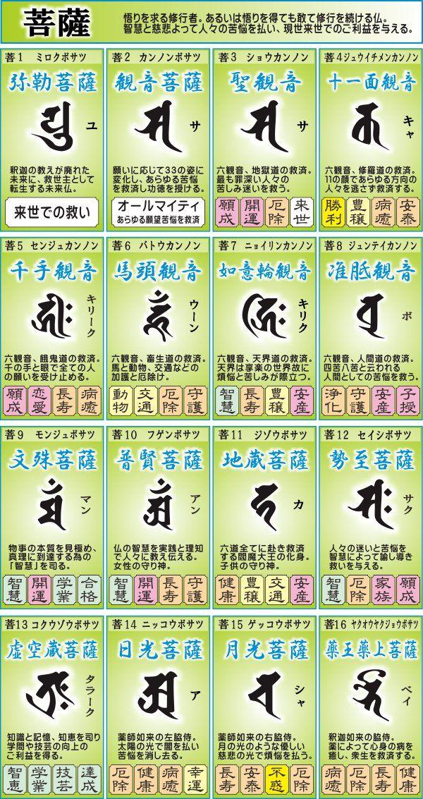 梵字の選び方|梵字の色々な分類、50音別、神仏別の梵字とご利益一覧 ...