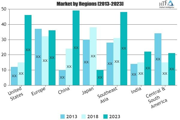 Fashion Retailing Market See Worldwide Major Growth For The Next
