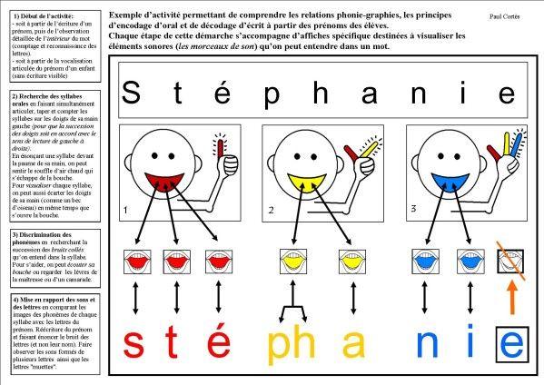 La visualisation du &démontage sonore des mots& pour faire comprendre le fonctionnement du code aux élèves de grande section de maternelle et de début de CP. 1) La conceptualisation de lecture adulte : un frein à l' entrée en lecture . L'objet de cette...