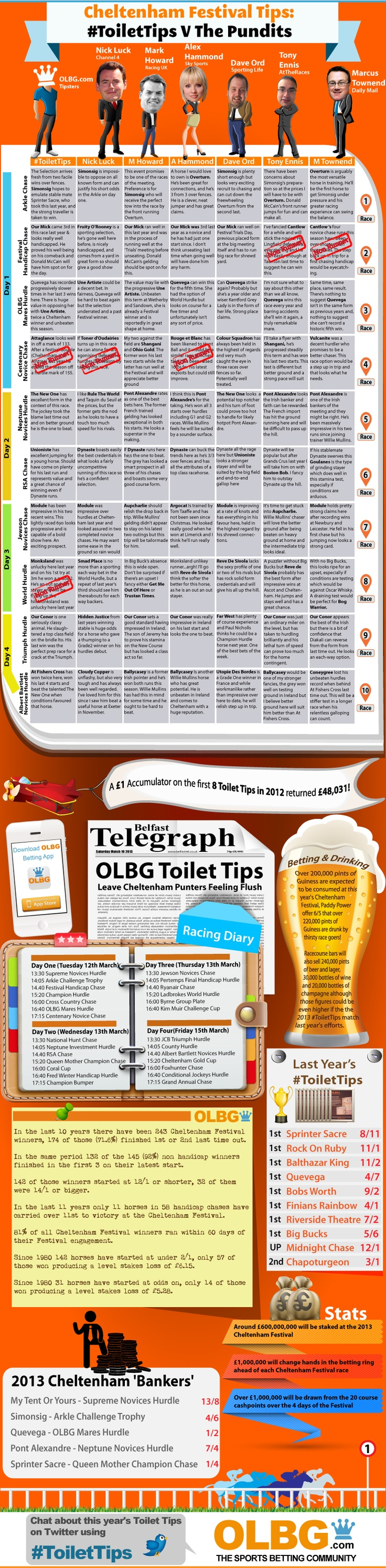 At the 2012 Cheltenham Festival the sponsors of the OLBG Mares' Hurdle, OLBG.com, added 10 Cheltenham Festival Tips from OLBG members to the mens' toilets at Cheltenham racecourse. The first 8 of those 'Toilet Tips' won at combined odds of 48,030/1. The Toilet Tips are back for the Cheltenham Festival 2013 and this time they are going head to head with some well known racing personalities to see who comes out on top.