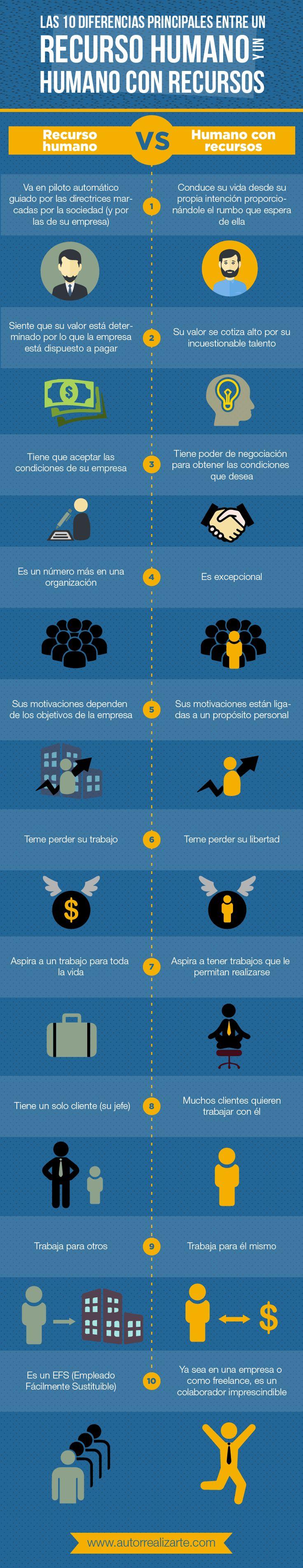10 Diferencias entre Recurso Humano y Humano con Recursos #infografia #rrhh                                                                                                                                                                                 Más