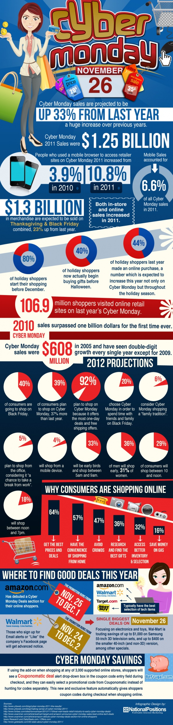 Why Black Friday is Overrated and Cyber Monday Rules Infographic  #blackfriday rlz