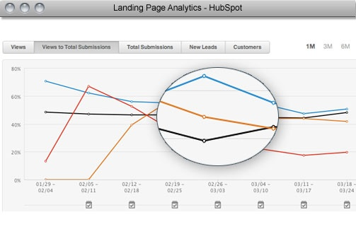 Oh man we love data.  And data displayed in colorful graphs... better than ice cream. Here's a look at HubSpot's landing page analytics tool, which lets you compare the effectiveness of different landing pages.  http://www.hubspot.com/products/landing-page-analytics/