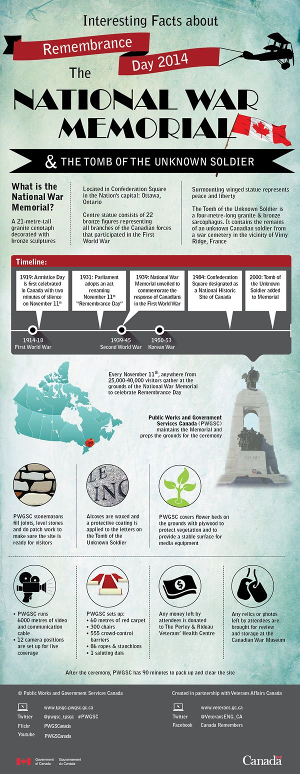 Interesting Facts about Remembrance Day, the National War Memorial and the Tomb of the Unknown Soldier.