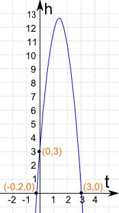 Real World Examples of Quadratic Equations
