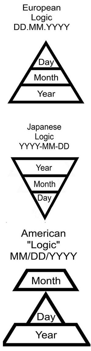 Date system logic. I usually use Japanese system for record management.