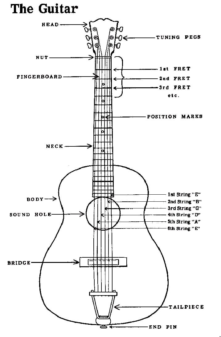 guitar chord charts with finger position