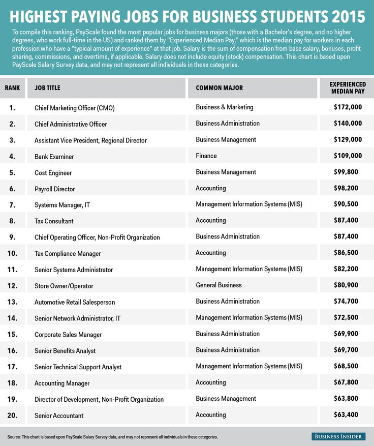 The 20 HighestPaying Jobs for Business Majors Business