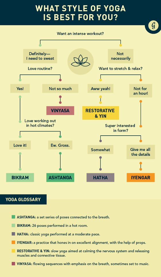 What style of #yoga is best for you? #infographic