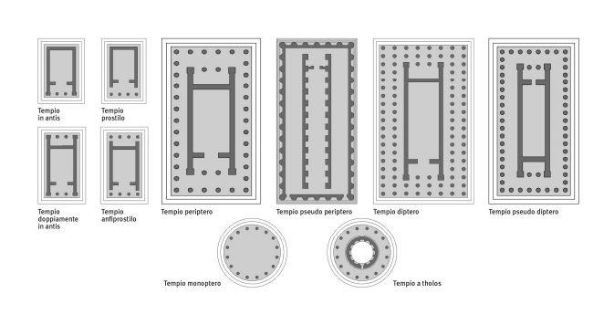 Rappresentazione schematiche dei piú importanti e comuni templi dell'antica grecia