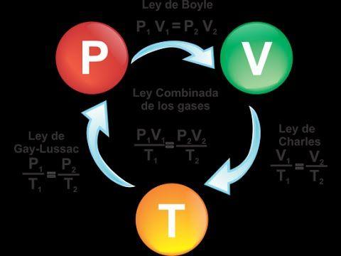 Química Ley de Charles (relación entre la temperatura y el volumen - fresh tabla periodica de los elementos quimicos definicion