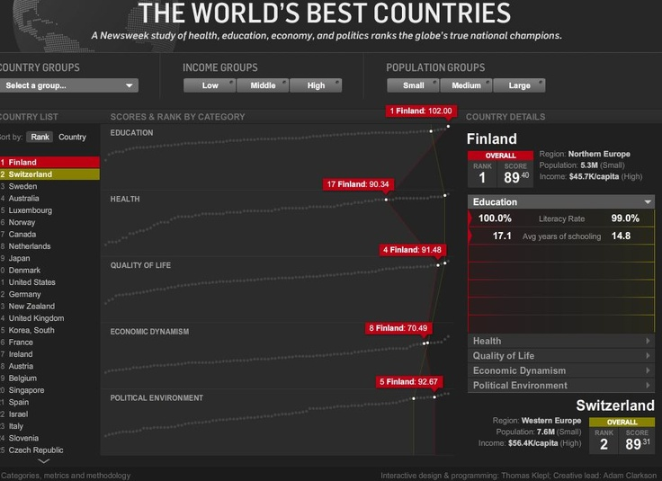 Newsweek's list of the world's best countries. (With