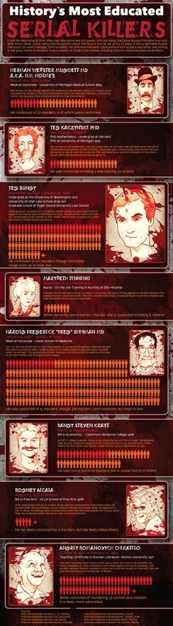16 b228sta bilderna om Andrei Romanovich CHIKATILO p229 Pinterest : a78f487cc2dd831ac6c1df2df46a04ba criminal justice criminal minds from www.pinterest.se size 244 x 880 jpeg 142kB