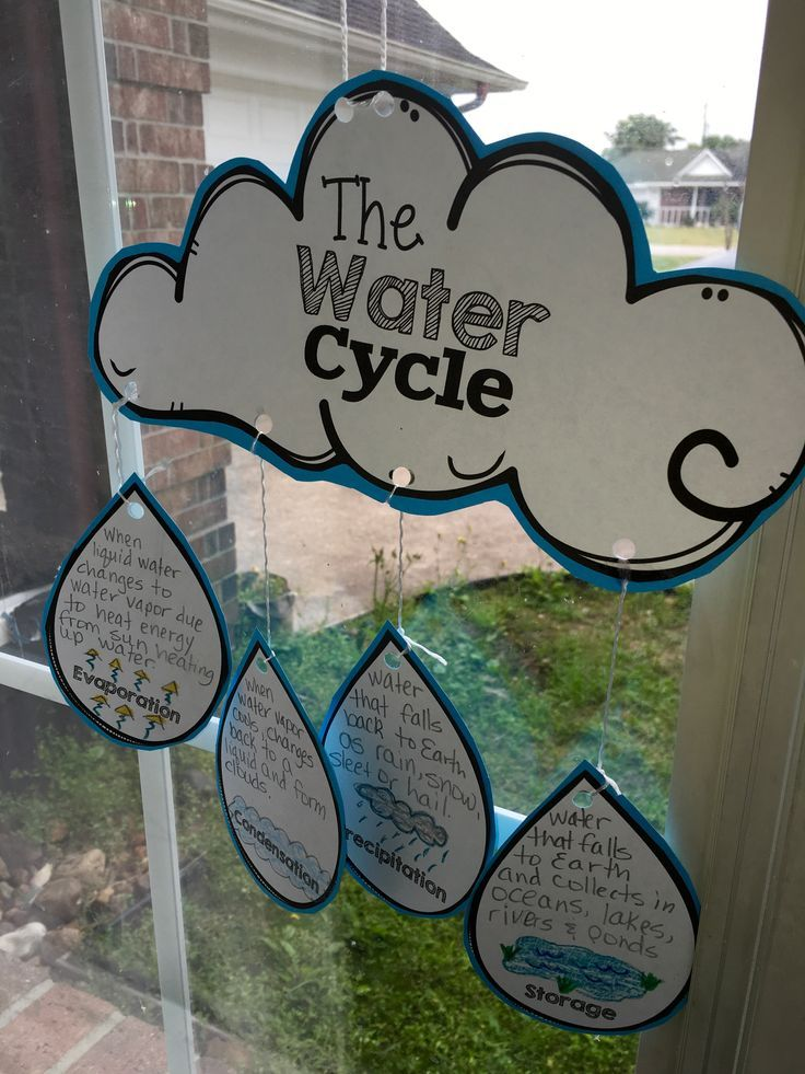 water cycle project Find water cycle stock images in hd and millions of other royalty-free stock photos, illustrations, and vectors in the shutterstock collection thousands of new, high.