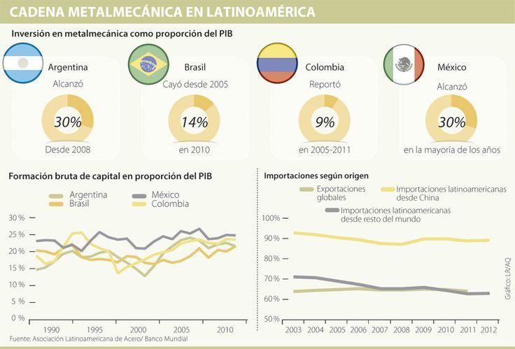 Cadena Metalmecánica en Latinoamérica #Metalúrgico