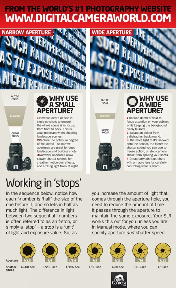 Download our latest photography cheat sheet to learn when best to use wide apertures and when to use small apertures.