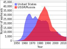 Nuclear weapons and the United States & USSR