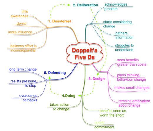 assessing readiness for change Doppelt-5Ds