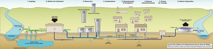 Quelles sont les étapes du traitement de l'eau potable ?