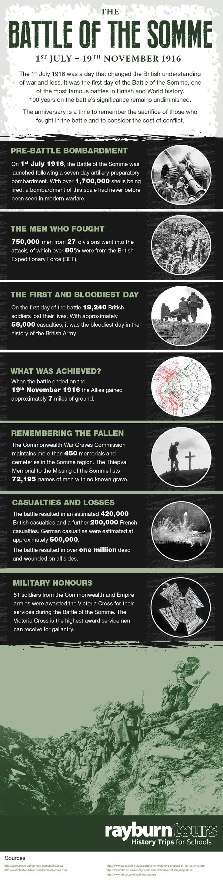 Remembering The Battle Of The Somme – 100 Years On #Infographic #History #War