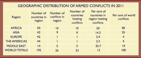 Incidence conflits armés