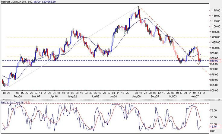 petuhovaso1993: PLATINUM TODAY - Weak but prices also looking oversold again