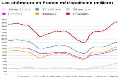 les chiffres du chômage en France, à jour