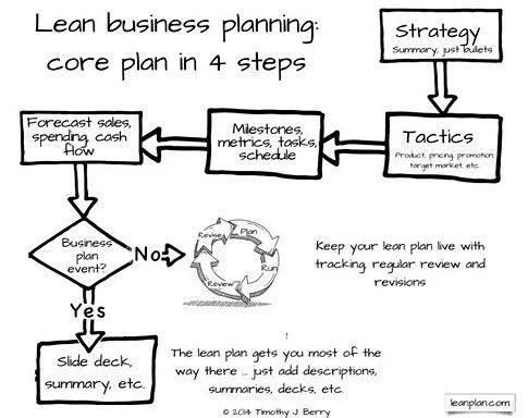 35 best creating a self-help plan utilizing business plan model - startup business plan