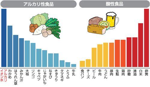 肉を食べると血液が酸性になる!? 食事法を教える人の中には、 食品の酸性・アルカリ性を言う人がいます。 たとえば肉は酸性食品だから、 たくさん食べると血液が酸性になるとか、 野菜はアルカリ性食品だから健康にいいとか。 信じてる人いますか?? これ、嘘ですよ。 酸性 / アルカリ性 酸性・アルカリ性というと、リトマス試験紙を思い出します。 子供のころに理科の実験で使いましたよね? 青いリトマス試験紙が、赤く変われば酸性、 赤いリトマス試験紙が青く変わればアルカリ性、 変わらなければ中性です。 酸性食品、アルカリ性食品などと言われると、 食品そのものの酸・アルカリを測定しているのかと思ってしまいますが、 実は、そうではありません。 食べ物を高温で燃やしたあと、 残った『灰』の成分を分析し、区別しています。 500度で燃やした灰を分析 例えば、キャベツ100グラムを500度の温度で燃やして灰にします。 その灰を水に溶かして、ミネラル成分を検出します。 ミネラルの中で、リン、硫黄など体内で酸性を示す成分と、 ナトリウム、マグネシウム、カリウムなどアルカリ性を示す成分、 どちら...