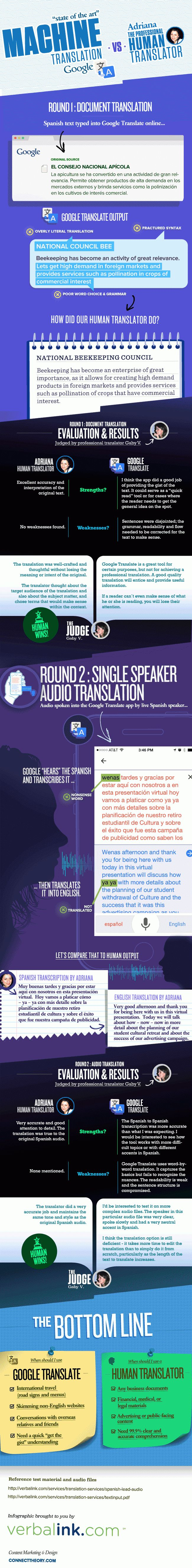 #Human Vs #Machine Translation: Who Wins? Find out! #infographic