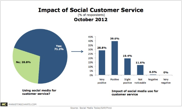 About 3 in 10 of those companies using social for customer service claim a very positive impact, while only about 1 in 10 report no noticeable impact at all.