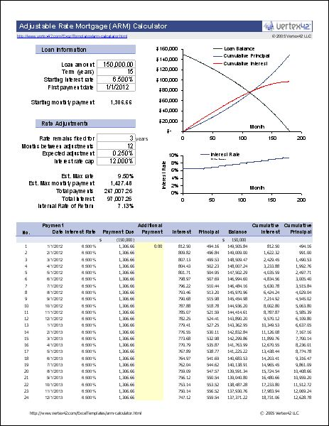 Handy Dandy Adjustable Rate Calculator!   Download the ARM Calculator for Excel from Vertex42.com