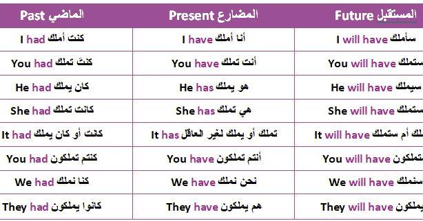كتاب يعلمك كل شيء عن اللغة الانجليزية حتى الاحتراف كتاب سهل للراغبين في التعليم مع أط Learn English English Language Learning Grammar English Language Learning