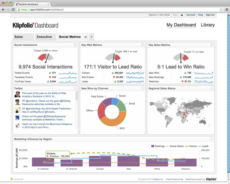 17 best ideas about Dashboard Examples on Pinterest | Dashboard ...