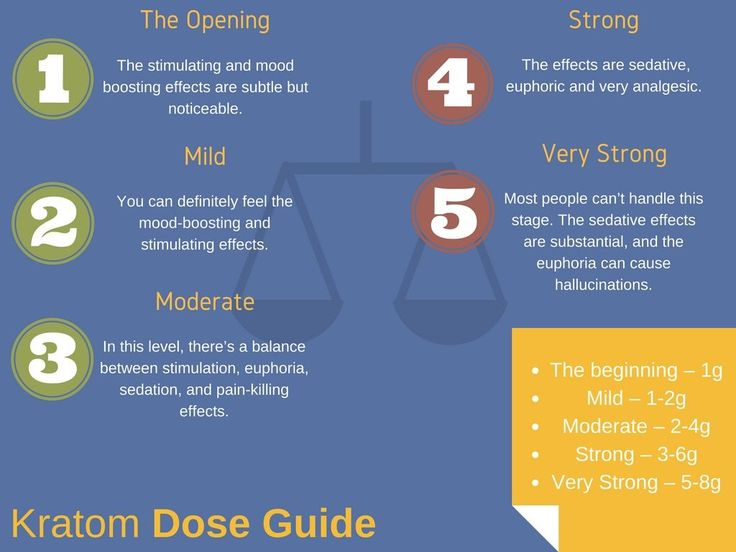 Dosage guide for Kratom users