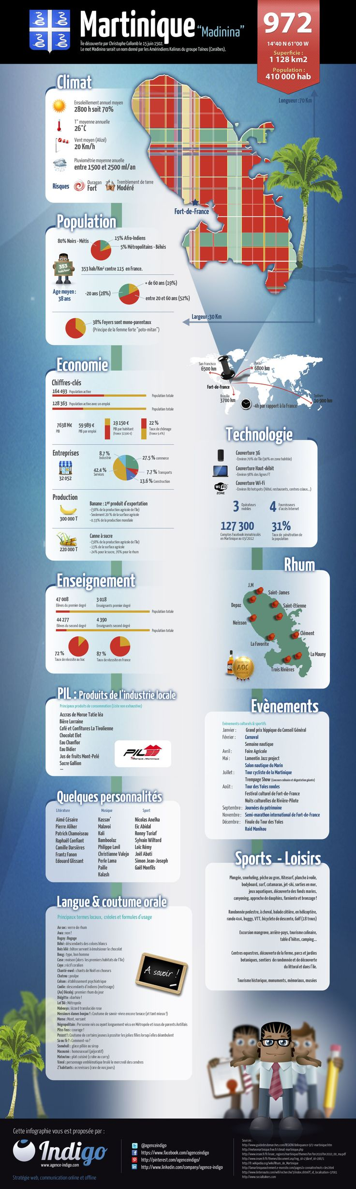 infographie Martinique: Information about French speaking countries and territories. #paysfrancophones #Martinique
