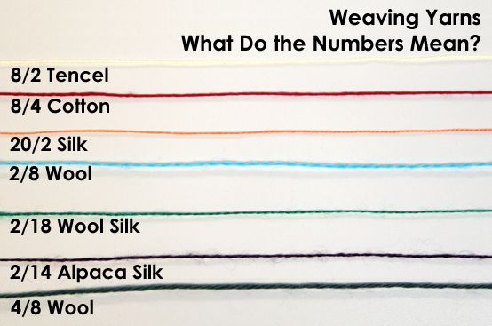 Learn all about what the fractions mean in coned yarns? Particularly useful when you want to buy from colourmart.
