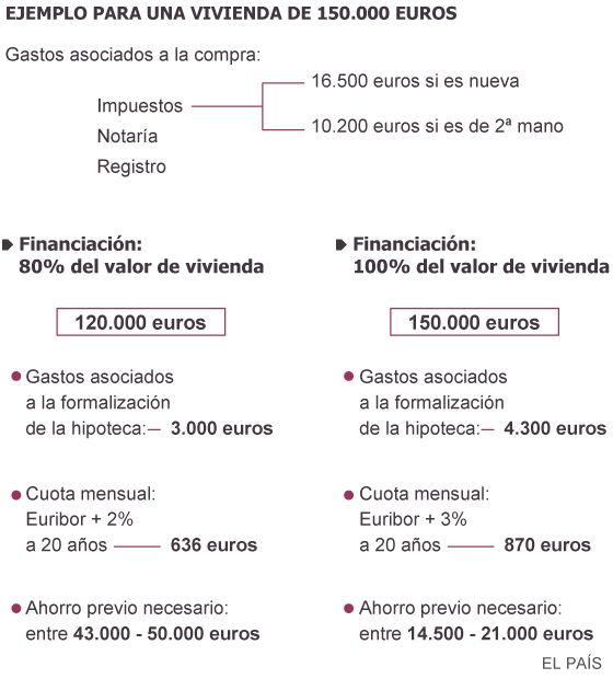 Mejores 43 Imágenes De VENTA Pisos De Bancos En Las Palmas