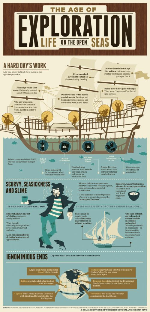 Explorers in the mould of Magellan, Columbus and Vasco de Gama were mad men. Would you sail off into the unknown? This infographic looks at the age of exploration.
